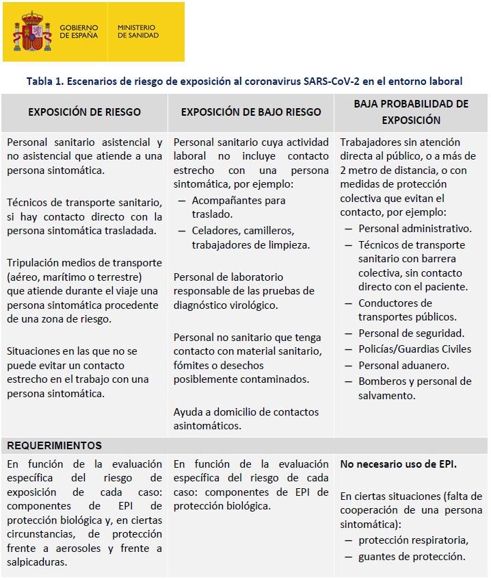 Población de Riesgo SARS-Cov-2